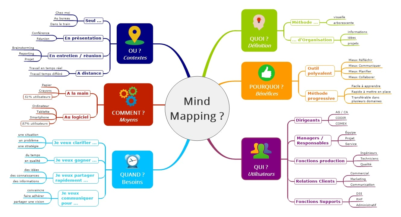 Image Mind Mapping - Synthèse