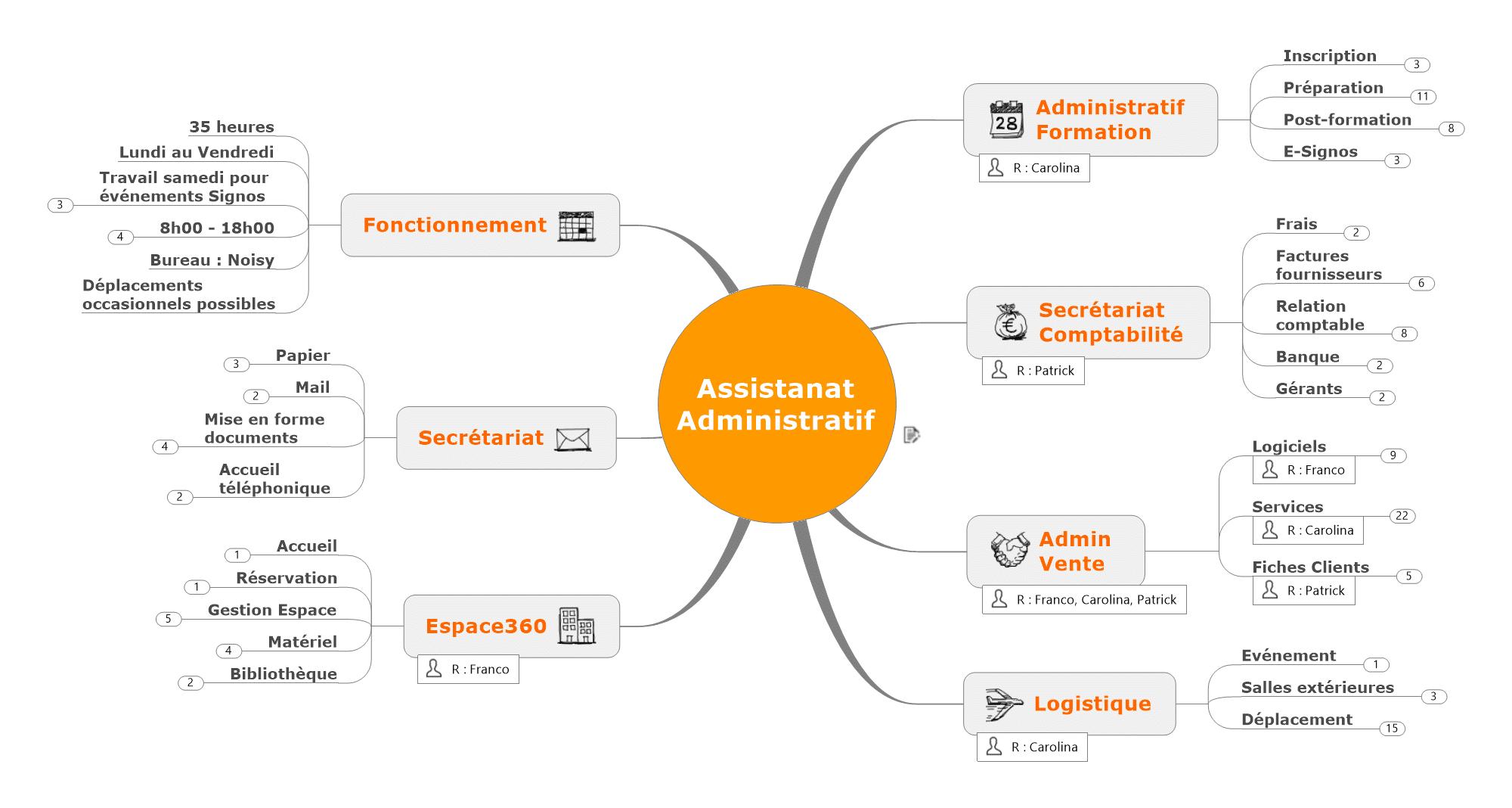 2017 Fiche Poste Assistanat Administratif
