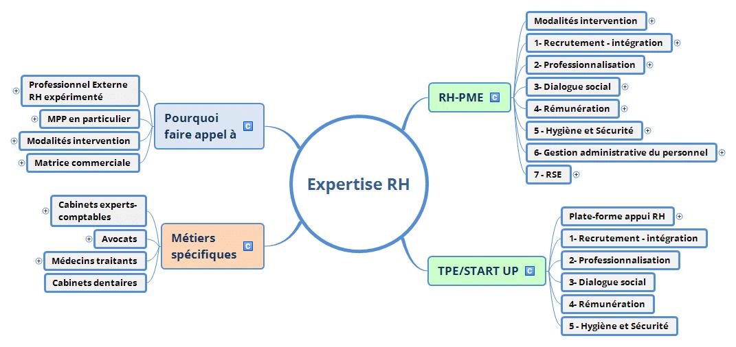 Expertise RH