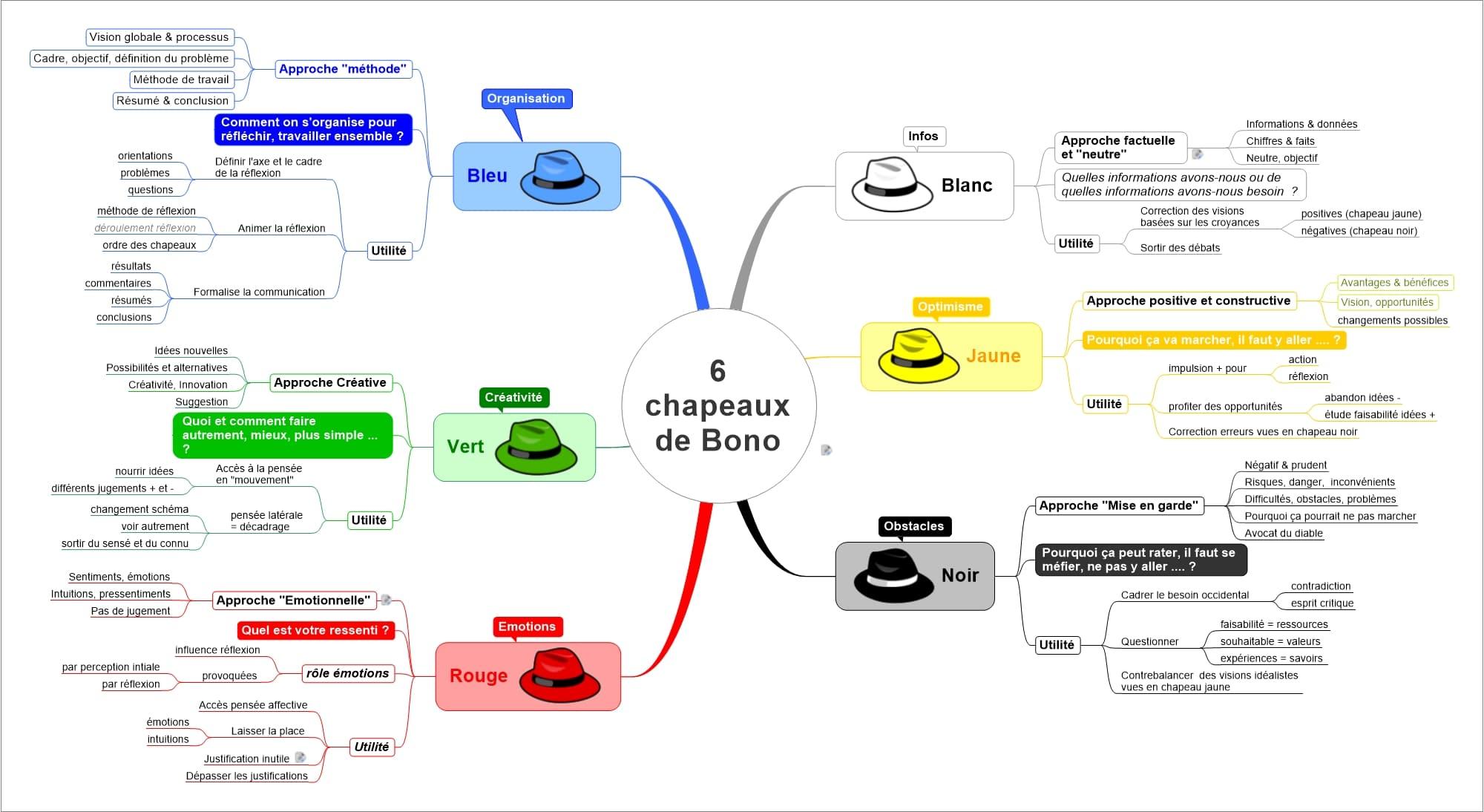 Matrice Créativité - 6 chapeaux BONO selon SIGNOS