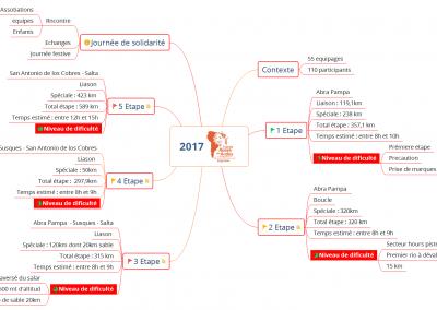 Map suivi rallye Roses des Andes 2017