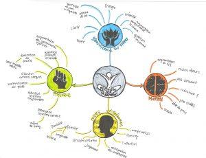 Cartographie de connaissance Mind Mapping pour apprendre