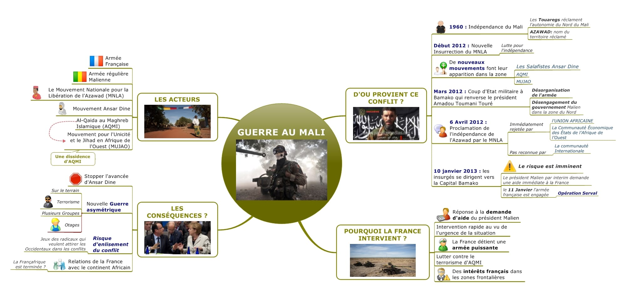 Synthése documentaire Mind Mapping
