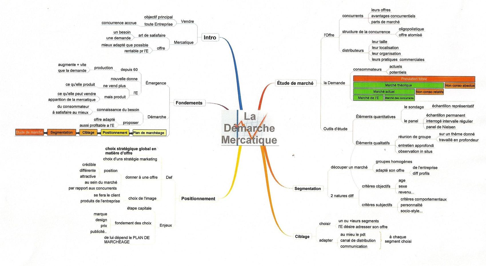 Mind Mapping étudiant apprentissage