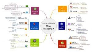 Présentation Mind Mapping Map pour conférénce