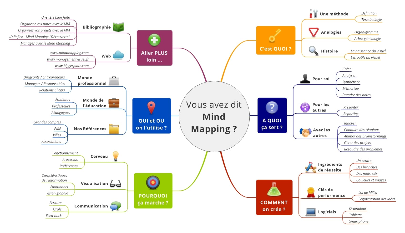 Mind Mapping C Est Quoi Le Mind Mapping (Cartes Mentales)   Signos