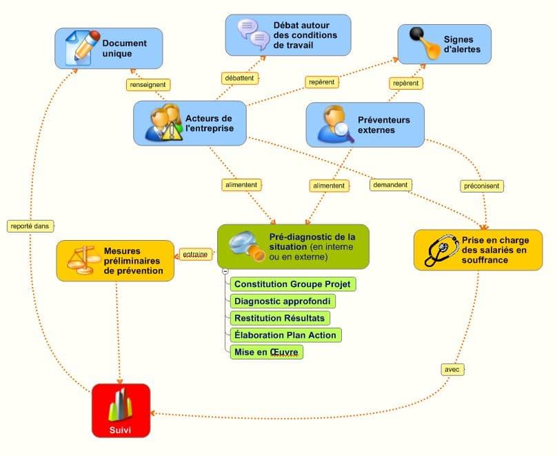 Signos_Concept_Mapping_carte_conceptuelle_Méthode_Intervention_Risques