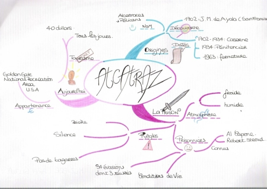 Signos_Mind_Map_carte_heuristique_exposé