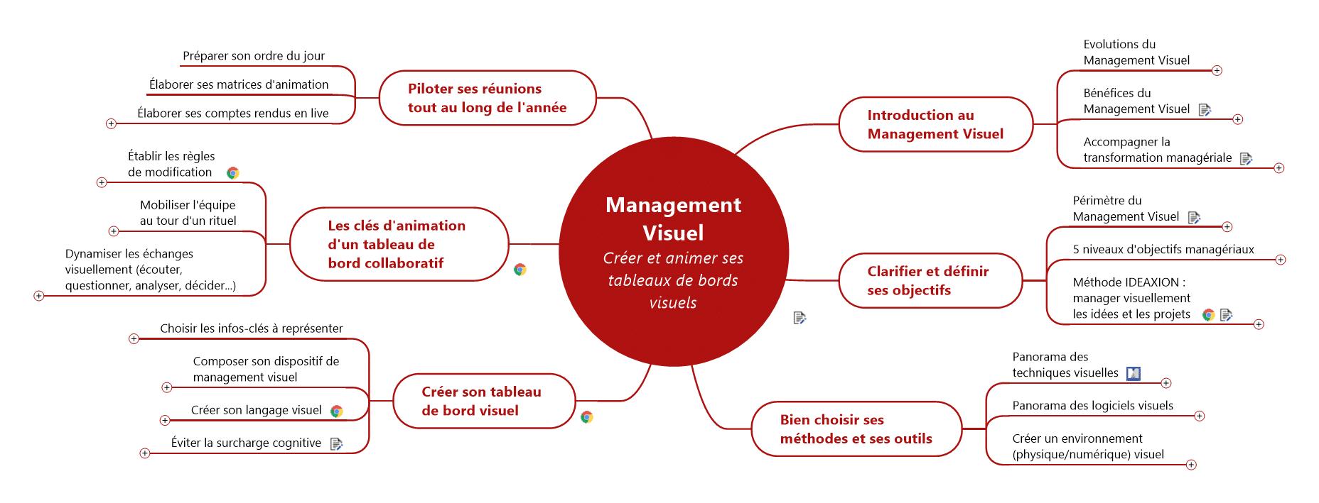 Programme Mind Mapping Fondamentaux