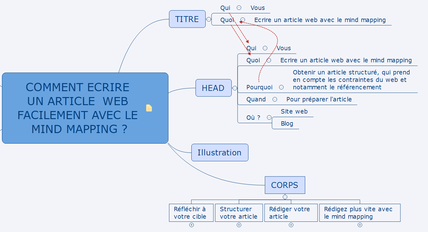 Structure article web